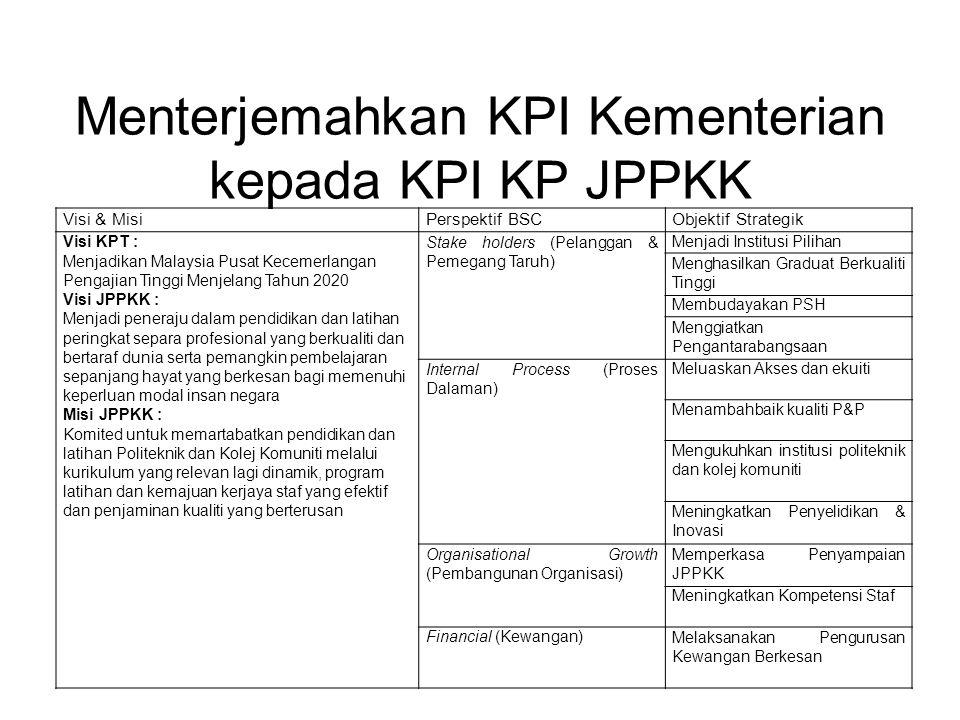 Menterjemahkan KPI Kementerian kepada KPI KP JPPKK Visi & MisiPerspektif BSCObjektif Strategik Visi KPT : Menjadikan Malaysia Pusat Kecemerlangan Pengajian Tinggi Menjelang Tahun 2020 Visi JPPKK : Menjadi peneraju dalam pendidikan dan latihan peringkat separa profesional yang berkualiti dan bertaraf dunia serta pemangkin pembelajaran sepanjang hayat yang berkesan bagi memenuhi keperluan modal insan negara Misi JPPKK : Komited untuk memartabatkan pendidikan dan latihan Politeknik dan Kolej Komuniti melalui kurikulum yang relevan lagi dinamik, program latihan dan kemajuan kerjaya staf yang efektif dan penjaminan kualiti yang berterusan Stake holders (Pelanggan & Pemegang Taruh) Menjadi Institusi Pilihan Menghasilkan Graduat Berkualiti Tinggi Membudayakan PSH Menggiatkan Pengantarabangsaan Internal Process (Proses Dalaman) Meluaskan Akses dan ekuiti Menambahbaik kualiti P&P Mengukuhkan institusi politeknik dan kolej komuniti Meningkatkan Penyelidikan & Inovasi Organisational Growth (Pembangunan Organisasi) Memperkasa Penyampaian JPPKK Meningkatkan Kompetensi Staf Financial (Kewangan)Melaksanakan Pengurusan Kewangan Berkesan