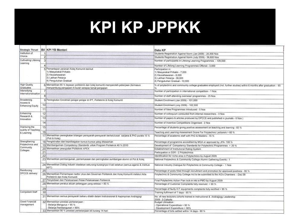 KPI KP JPPKK