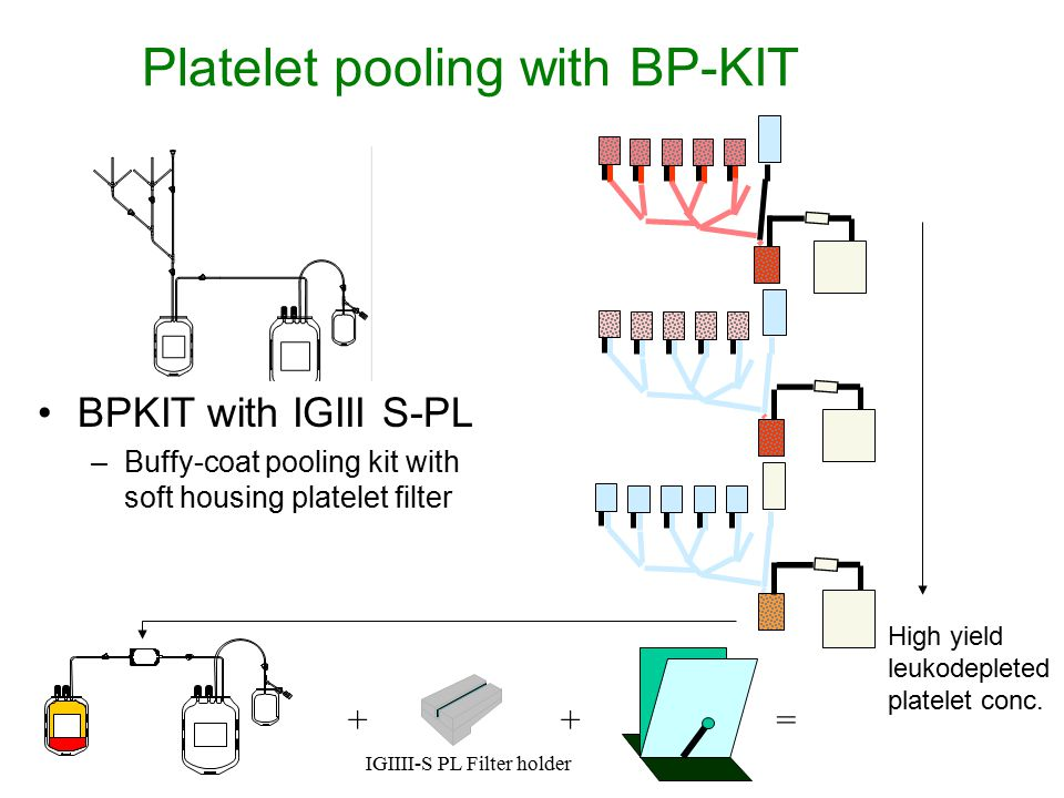 Platelet pooling with BP-KIT + IGIIII-S PL Filter holder += BPKIT with IGIII S-PL –Buffy-coat pooling kit with soft housing platelet filter High yield leukodepleted platelet conc.