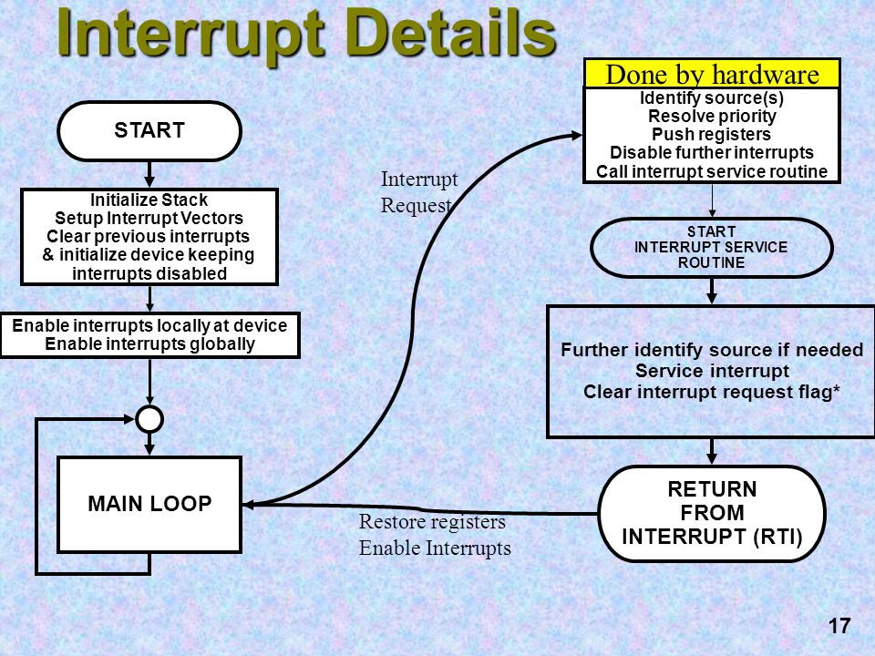 17 Interrupt Details RETURN FROM INTERRUPT (RTI) START Initialize Stack Setup Interrupt Vectors Clear previous interrupts & initialize device keeping interrupts disabled MAIN LOOP START INTERRUPT SERVICE ROUTINE Further identify source if needed Service interrupt Clear interrupt request flag* Enable interrupts locally at device Enable interrupts globally Identify source(s) Resolve priority Push registers Disable further interrupts Call interrupt service routine Restore registers Enable Interrupts Interrupt Request Done by hardware