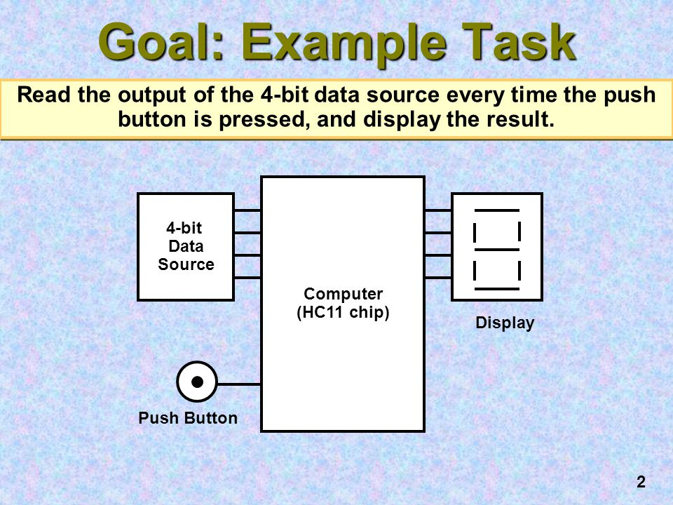 2 Goal: Example Task Read the output of the 4-bit data source every time the push button is pressed, and display the result.