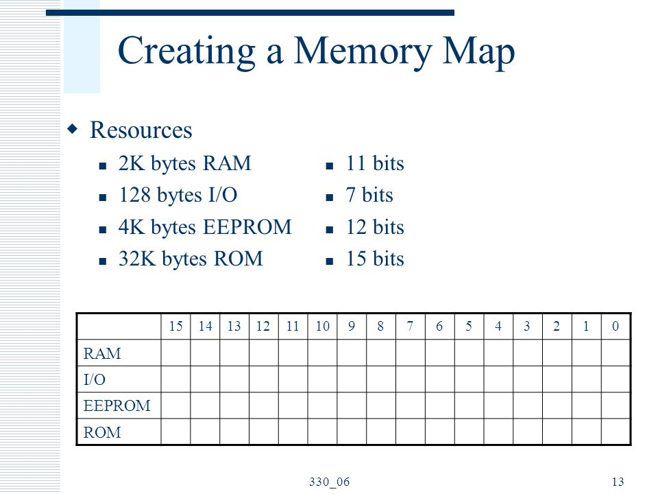 330_0613 Creating a Memory Map  Resources 2K bytes RAM 128 bytes I/O 4K bytes EEPROM 32K bytes ROM 11 bits 7 bits 12 bits 15 bits 1514131211109876543