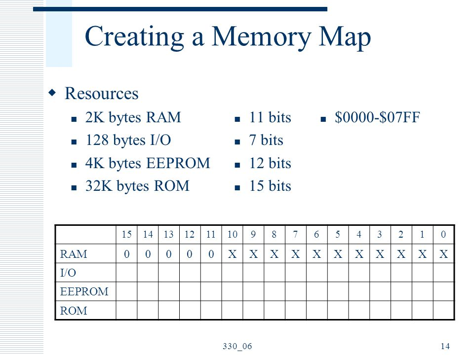 330_0614 Creating a Memory Map  Resources 2K bytes RAM 128 bytes I/O 4K bytes EEPROM 32K bytes ROM 11 bits 7 bits 12 bits 15 bits 1514131211109876543