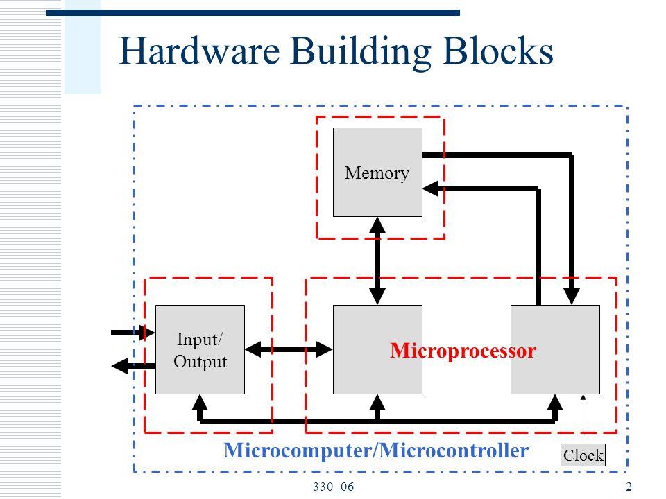 330_062 Hardware Building Blocks Input/ Output Processor Control Unit Memory Clock Microcomputer/Microcontroller Microprocessor