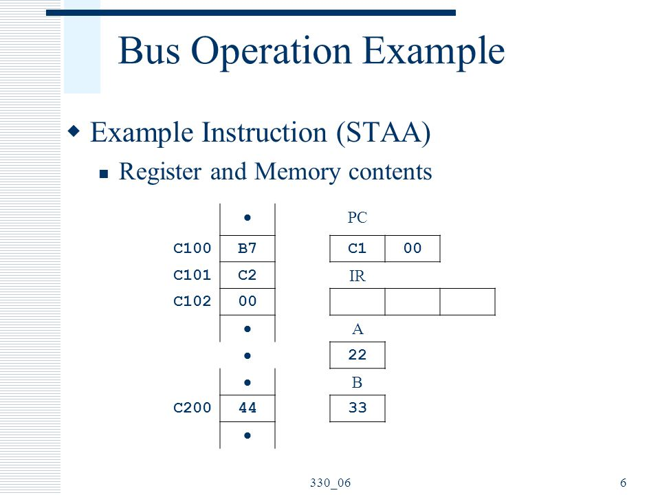 330_066 Bus Operation Example  Example Instruction (STAA) Register and Memory contents  PC C100B7C100 C101C2 IR C10200  A  22  B C2004433 