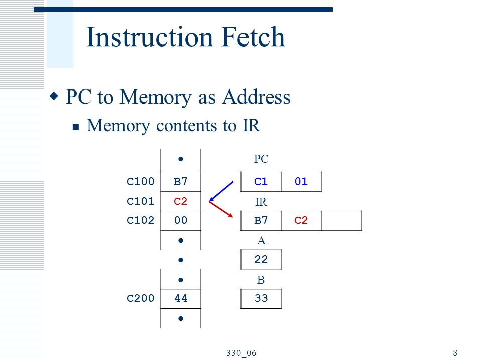 330_068 Instruction Fetch  PC to Memory as Address Memory contents to IR  PC C100B7C101 C101C2 IR C10200B7C2  A  22  B C2004433 
