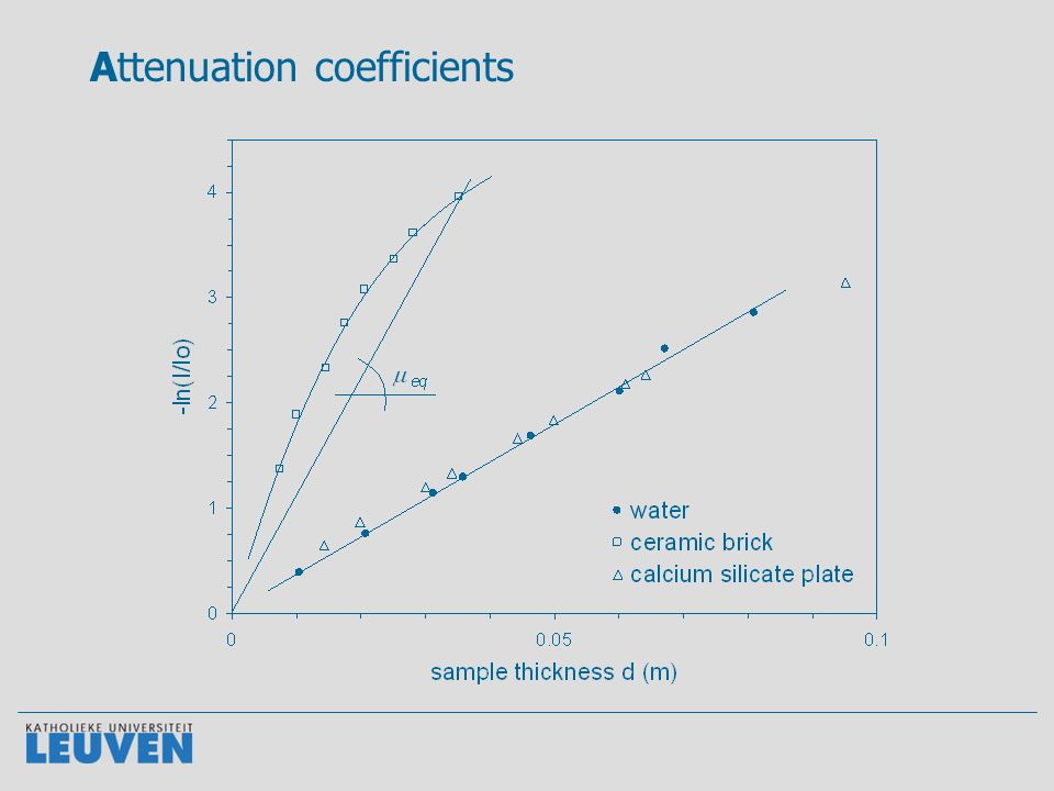 Resolution Function of: - material - energy of the source - sample thickness  calibration measurements