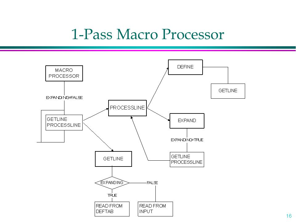 16 1-Pass Macro Processor