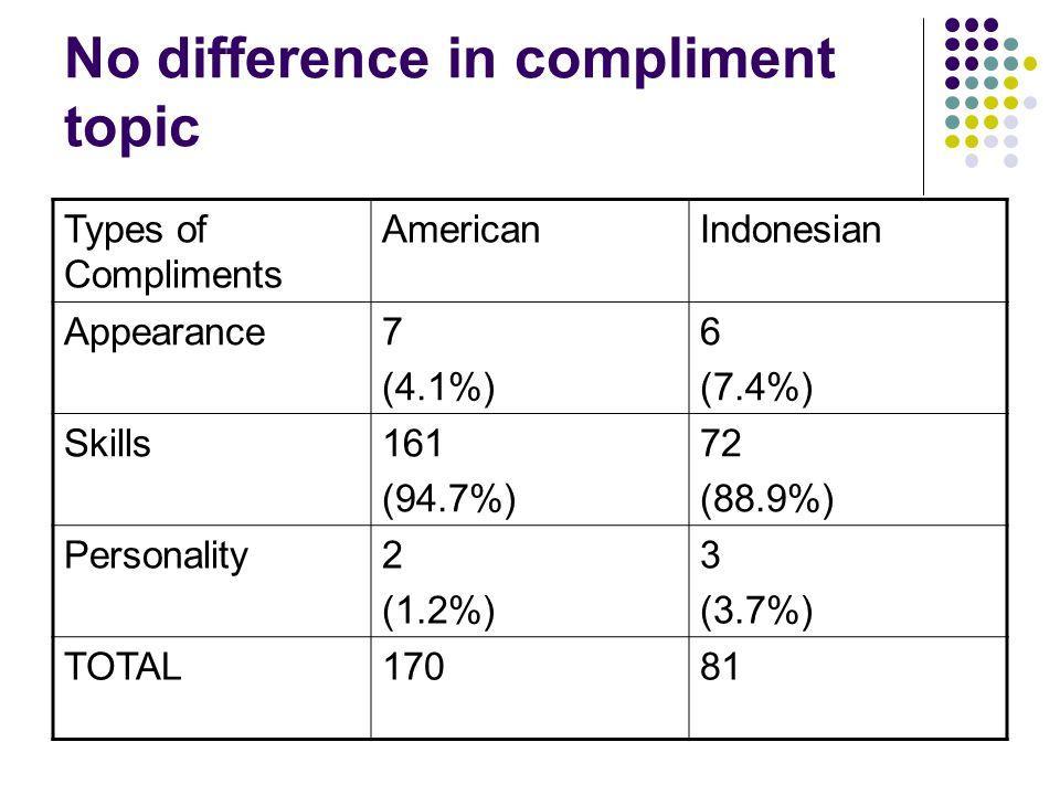 No difference in compliment topic Types of Compliments AmericanIndonesian Appearance7 (4.1%) 6 (7.4%) Skills161 (94.7%) 72 (88.9%) Personality2 (1.2%) 3 (3.7%) TOTAL17081