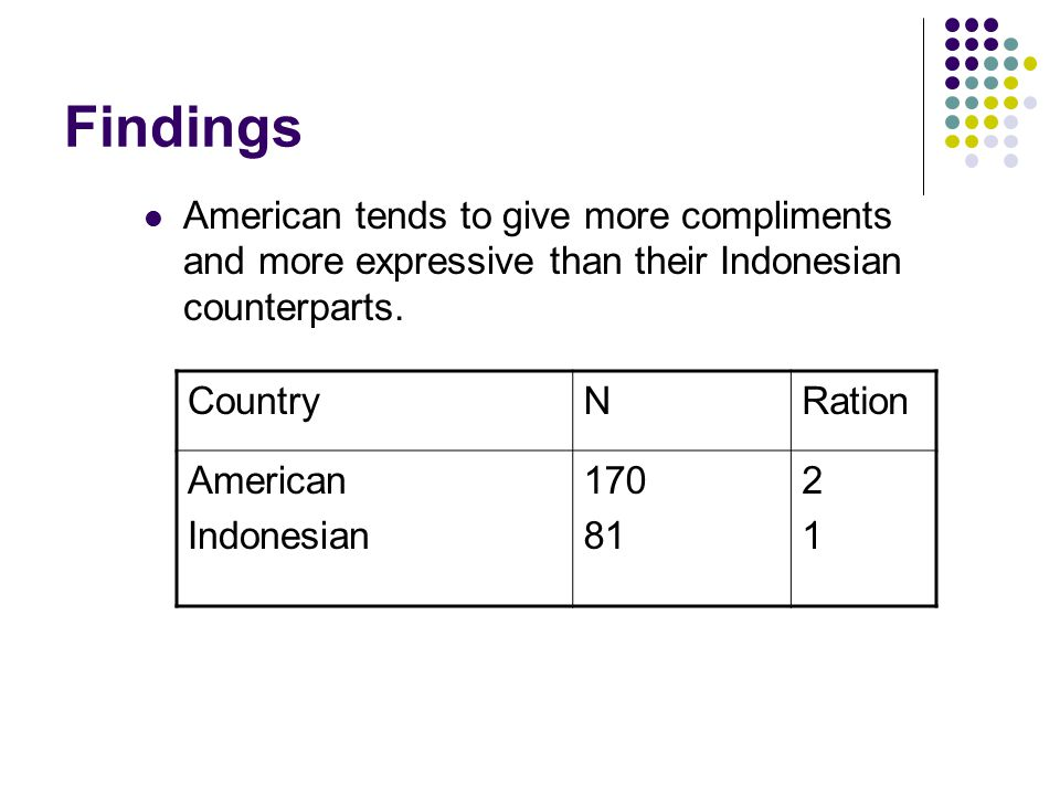 Findings American tends to give more compliments and more expressive than their Indonesian counterparts.