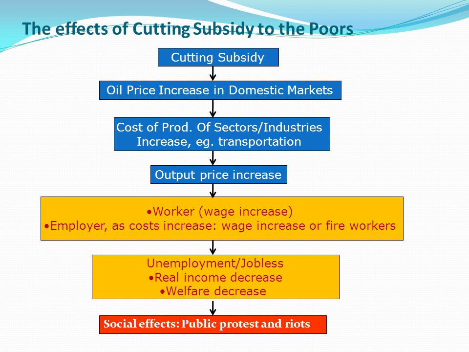 The effects of Cutting Subsidy to the Poors Social effects: Public protest and riots Cutting Subsidy Oil Price Increase in Domestic Markets Cost of Pr