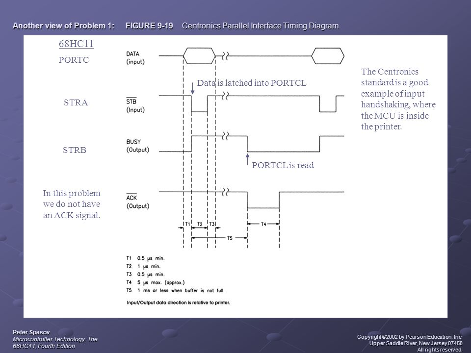 Another view of Problem 1: FIGURE 9-19 Centronics Parallel Interface Timing Diagram Peter Spasov Microcontroller Technology: The 68HC11, Fourth Editio