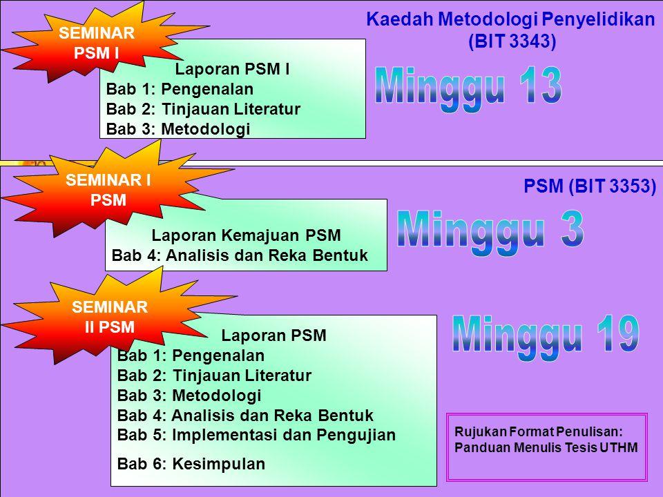 Kaedah Metodologi Penyelidikan (BIT 3343) Laporan PSM I Bab 1: Pengenalan Bab 2: Tinjauan Literatur Bab 3: Metodologi Laporan Kemajuan PSM Bab 4: Analisis dan Reka Bentuk Laporan PSM Bab 1: Pengenalan Bab 2: Tinjauan Literatur Bab 3: Metodologi Bab 4: Analisis dan Reka Bentuk Bab 5: Implementasi dan Pengujian Bab 6: Kesimpulan SEMINAR PSM I SEMINAR I PSM SEMINAR II PSM PSM (BIT 3353) Rujukan Format Penulisan: Panduan Menulis Tesis UTHM