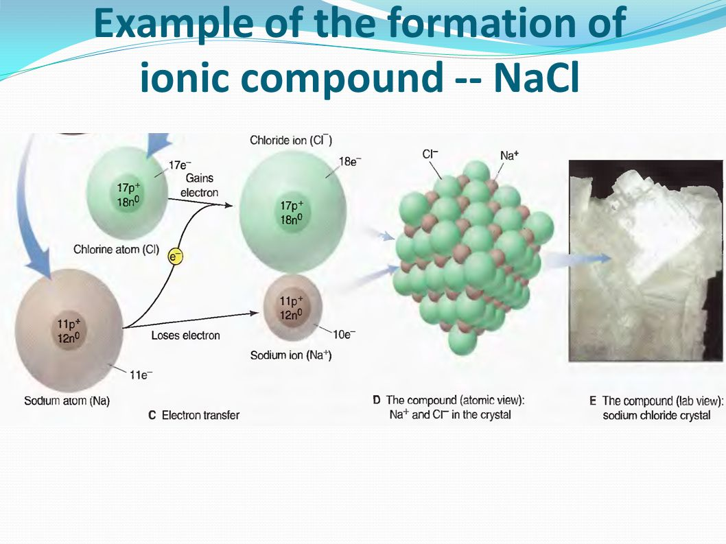 Polyatomic Ions Many ionic compounds contain polyatomic ions, which consist of two or more atoms bonded Covalently and have a net positive or negative charge Calcium carbonate is a 3D array of monatomic calcium cations and polyatomic carbonate anions.