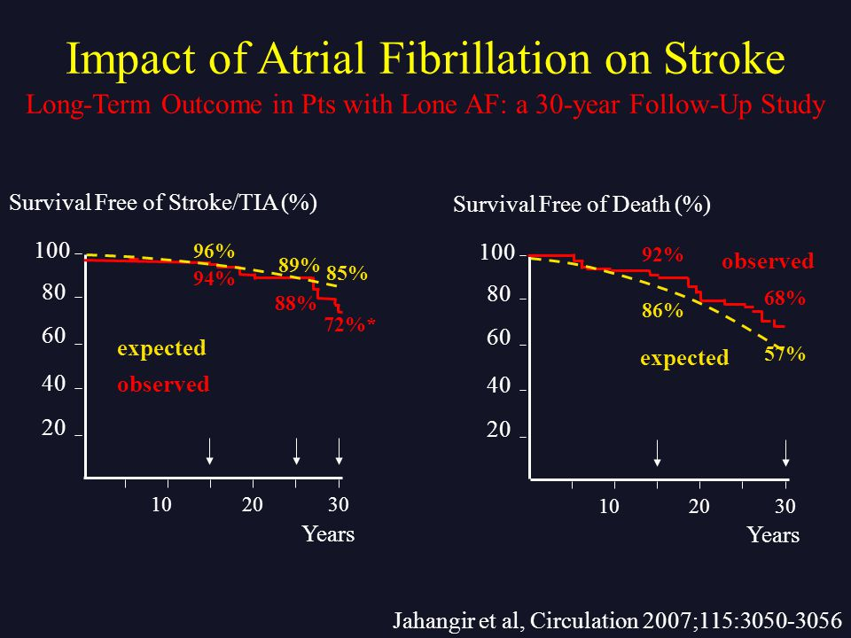 Jahangir et al, Circulation 2007;115:3050-3056 Survival Free of Death (%) 100 80 60 40 20 Years observed expected 102030 92% 68% 86% 57% Survival Free