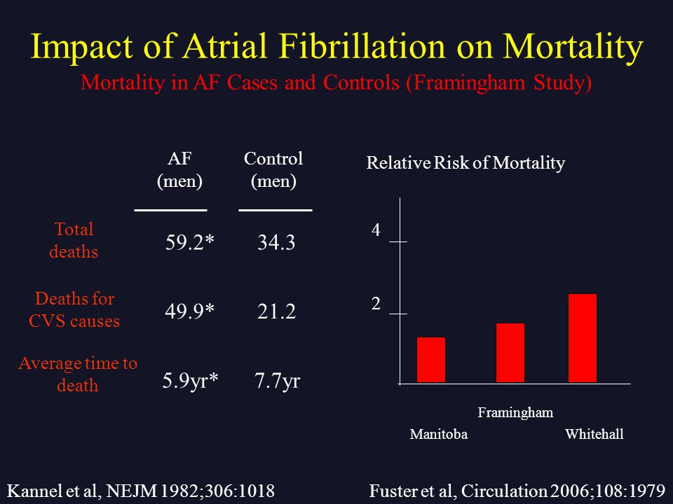 AF (men) Control (men) Total deaths 59.2*34.3 Deaths for CVS causes 49.9*21.2 Average time to death 5.9yr*7.7yr Mortality in AF Cases and Controls (Framingham Study) Impact of Atrial Fibrillation on Mortality Relative Risk of Mortality Whitehall Framingham Manitoba 2 4 Fuster et al, Circulation 2006;108:1979Kannel et al, NEJM 1982;306:1018