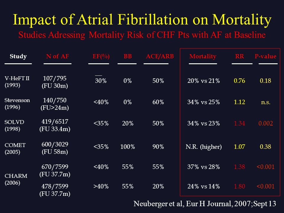 Neuberger et al, Eur H Journal, 2007;Sept 13 StudyN of AFEF(%)BB Impact of Atrial Fibrillation on Mortality Studies Adressing Mortality Risk of CHF Pt
