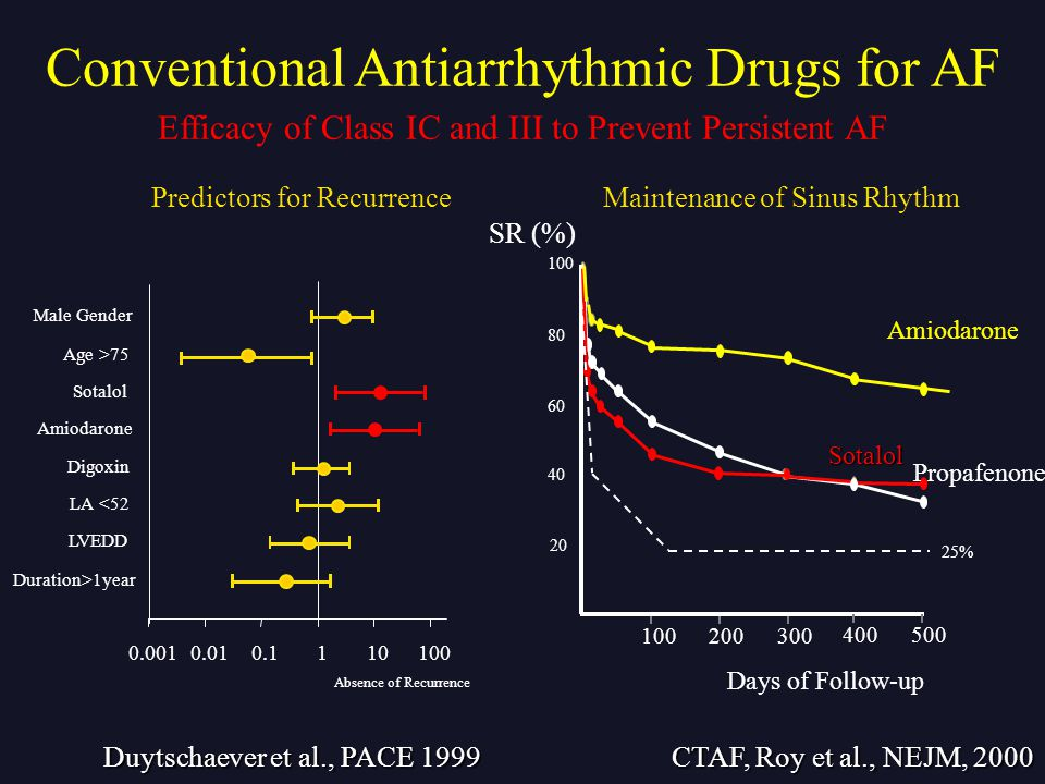 CTAF, Roy et al., NEJM, 2000 20 40 60 80 100 Days of Follow-up 100200300 400500 Amiodarone Propafenone Sotalol SR (%) Duytschaever et al., PACE 1999 Duration>1year LVEDD LA <52 Digoxin Amiodarone Sotalol Age >75 Male Gender 0.0010.010.1110100 Absence of Recurrence 25% Predictors for RecurrenceMaintenance of Sinus Rhythm Efficacy of Class IC and III to Prevent Persistent AF Conventional Antiarrhythmic Drugs for AF