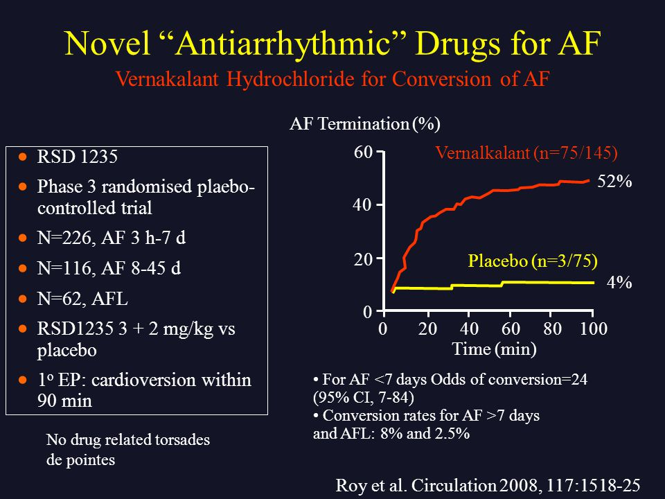 020406080100 0 20 40 60 Time (min) AF Termination (%) Vernalkalant (n=75/145) Placebo (n=3/75) 52% 4% For AF <7 days Odds of conversion=24 (95% CI, 7-84) Conversion rates for AF >7 days and AFL: 8% and 2.5%  RSD 1235  Phase 3 randomised plaebo- controlled trial  N=226, AF 3 h-7 d  N=116, AF 8-45 d  N=62, AFL  RSD1235 3 + 2 mg/kg vs placebo  1 o EP: cardioversion within 90 min Roy et al.