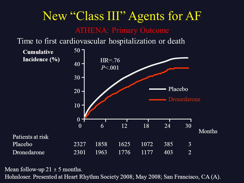 Time to first cardiovascular hospitalization or death Mean follow-up 21  5 months. Hohnloser. Presented at Heart Rhythm Society 2008; May 2008; San F