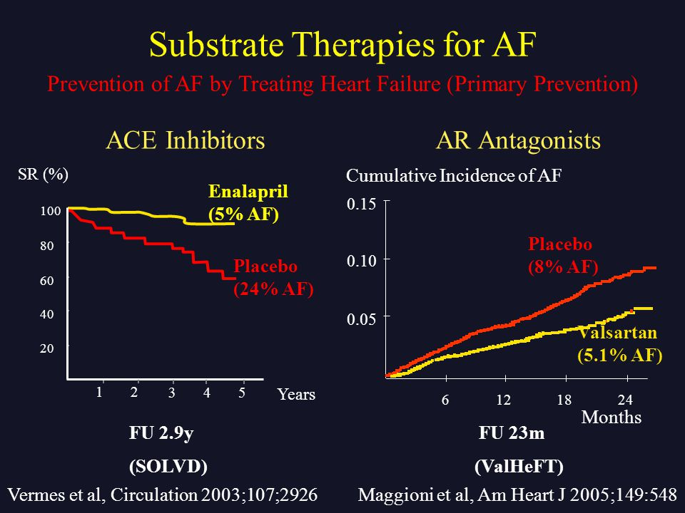 SR (%) 20 40 60 80 100 Years 12 345 ACE Inhibitors Prevention of AF by Treating Heart Failure (Primary Prevention) Vermes et al, Circulation 2003;107;