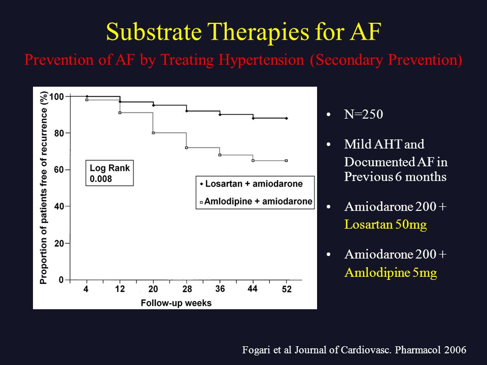 Fogari et al Journal of Cardiovasc. Pharmacol 2006 N=250 Mild AHT and Documented AF in Previous 6 months Amiodarone 200 + Losartan 50mg Amiodarone 200