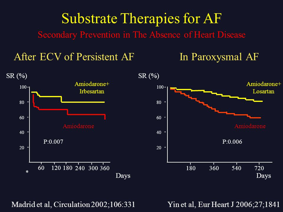 Days Amiodarone+ Irbesartan SR (%) 60120180 240300360 Amiodarone P:0.007 * After ECV of Persistent AFIn Paroxysmal AF 20 40 60 80 100 20 40 60 80 100 Yin et al, Eur Heart J 2006;27;1841 Amiodarone+ Losartan Amiodarone P:0.006 SR (%) Days 360180540720 Madrid et al, Circulation 2002;106:331 Secondary Prevention in The Absence of Heart Disease Substrate Therapies for AF