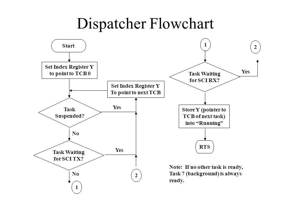 Dispatcher Flowchart Start Set Index Register Y to point to TCB 0 Task Suspended.