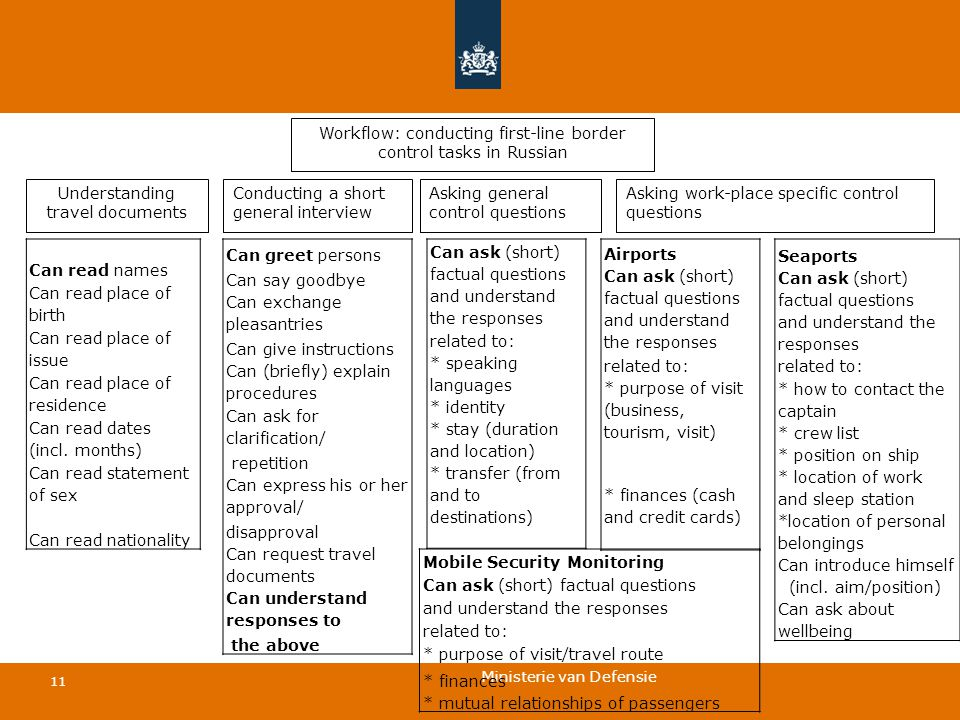 Ministerie van Defensie 11 Workflow: conducting first-line border control tasks in Russian Understanding travel documents Conducting a short general interview Asking work-place specific control questions Asking general control questions Can read names Can read place of birth Can read place of issue Can read place of residence Can read dates (incl.
