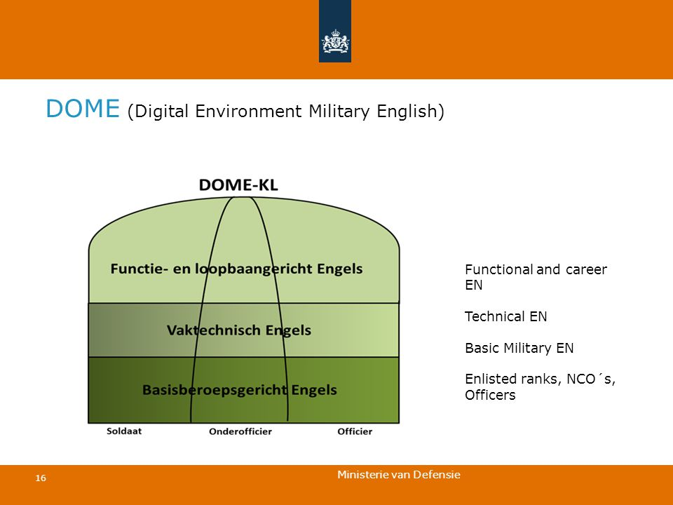 Ministerie van Defensie 16 DOME (Digital Environment Military English) Functional and career EN Technical EN Basic Military EN Enlisted ranks, NCO´s,