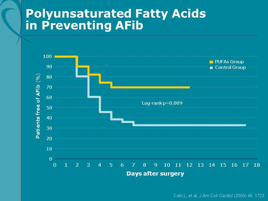 Polyunsaturated Fatty Acids in Preventing AFib Calò L, et al. J Am Coll Cardiol (2005) 45: 1723 100 60 80 40 20 Patients free of AFib (%) 0 0 90 50 70