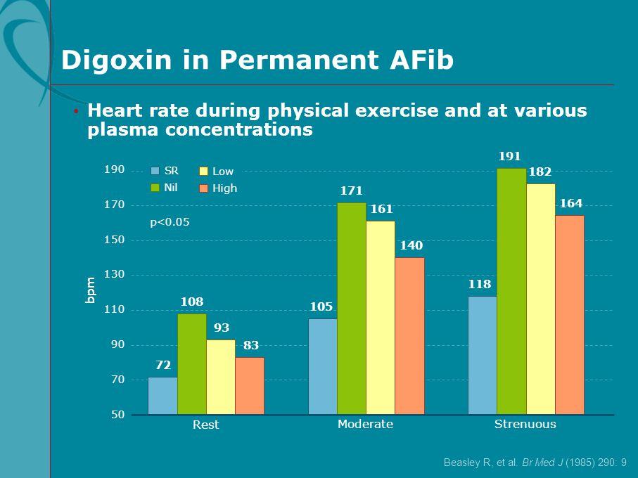 Beasley R, et al. Br Med J (1985) 290: 9 Digoxin in Permanent AFib bpm Rest Moderate 50 110 170 190 130 90 Strenuous p<0.05 105 171 161 140 150 70 Hea
