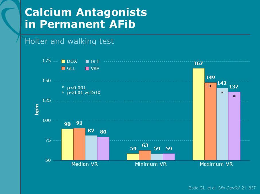bpm Median VRMinimum VR 50 100 150 175 125 75 Maximum VR *p<0.001 o p<0.01 vs DGX Holter and walking test 90 91 82 80 59 63 59 167 149 142 137 ° * * D