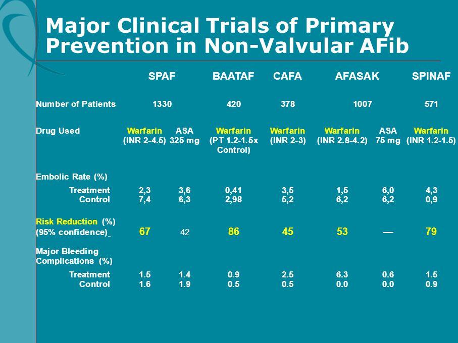 SPAFBAATAFCAFA AFASAKSPINAF Number of Patients13304203781007571 Drug UsedWarfarinASAWarfarinWarfarinWarfarinASAWarfarin (INR 2-4.5)325 mg(PT 1.2-1.5x(