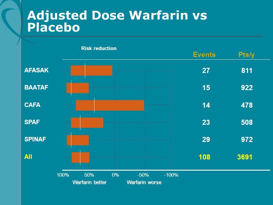 100%50%0%-100%-50% All Risk reduction Warfarin better Warfarin worse SPINAF SPAF CAFA BAATAF AFASAK EventsPts/y 108 29 23 14 15 27 3691 972 508 478 92