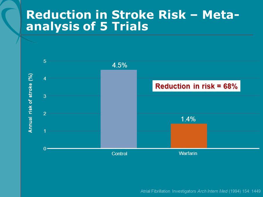 Atrial Fibrillation Investigators Arch Intern Med (1994) 154: 1449 5 3 2 1 0 Control Warfarin Annual risk of stroke (%) 1.4% 4 4.5% Reduction in risk