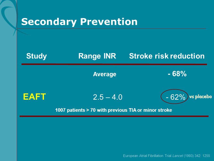 Average - 68% Study Range INR Stroke risk reduction EAFT 2.5 – 4.0 - 62% 1007 patients > 70 with previous TIA or minor stroke European Atrial Fibrilla