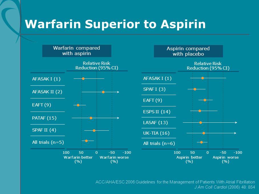 Warfarin Superior to Aspirin AFASAK I (1) AFASAK II (2) EAFT (9) PATAF (15) SPAF II (4) All trials (n=5) Relative Risk Reduction (95% CI) 100-1000 War