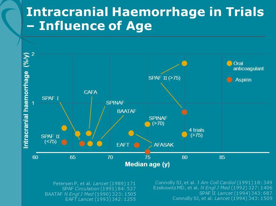 Connolly SJ, et al. J Am Coll Cardiol (1991) 18: 349 Ezekowitz MD, et al. N Engl J Med (1992) 327: 1406 SPAF II Lancet (1994) 343: 687 Connolly SJ, et