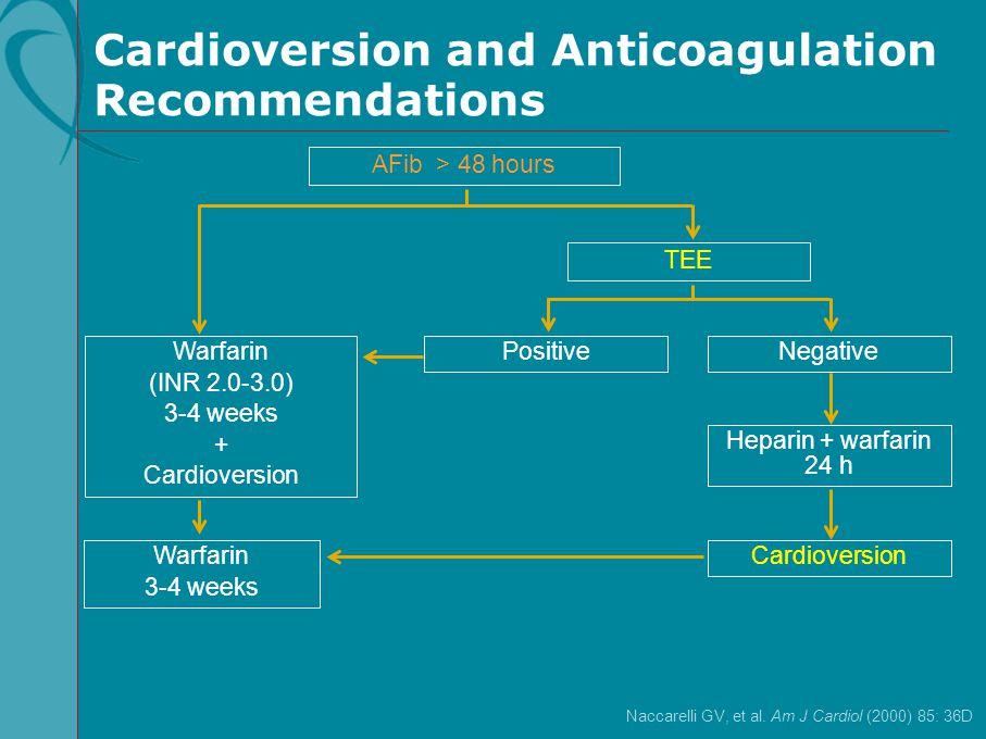 Cardioversion and Anticoagulation Recommendations Naccarelli GV, et al. Am J Cardiol (2000) 85: 36D Cardioversion Heparin + warfarin 24 h Warfarin (IN