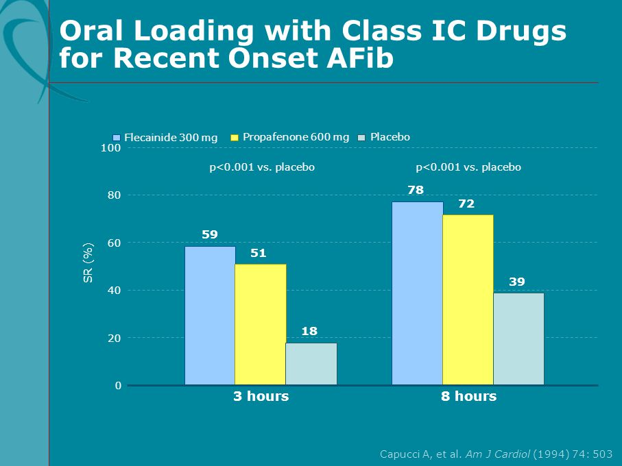 Oral Loading with Class IC Drugs for Recent Onset AFib Capucci A, et al. Am J Cardiol (1994) 74: 503 100 60 80 40 20 SR (%) Propafenone 600 mg Flecain