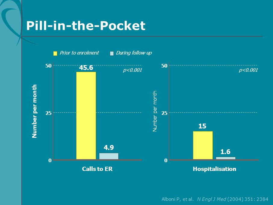 Pill-in-the-Pocket 0 50 Number per month 25 Prior to enrolmentDuring follow-up Hospitalisation p<0.001 0 50 25 Calls to ER 45.6 4.9 15 1.6 Number per