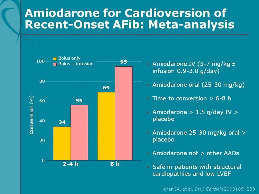 Amiodarone for Cardioversion of Recent-Onset AFib: Meta-analysis Khan IA, et al. Int J Cardiol (2003) 89: 239 Amiodarone IV (3-7 mg/kg ± infusion 0.9-