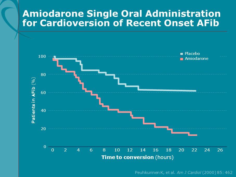 Amiodarone Single Oral Administration for Cardioversion of Recent Onset AFib Peuhkurinen K, et al. Am J Cardiol (2000) 85: 462 100 60 80 40 20 Patient