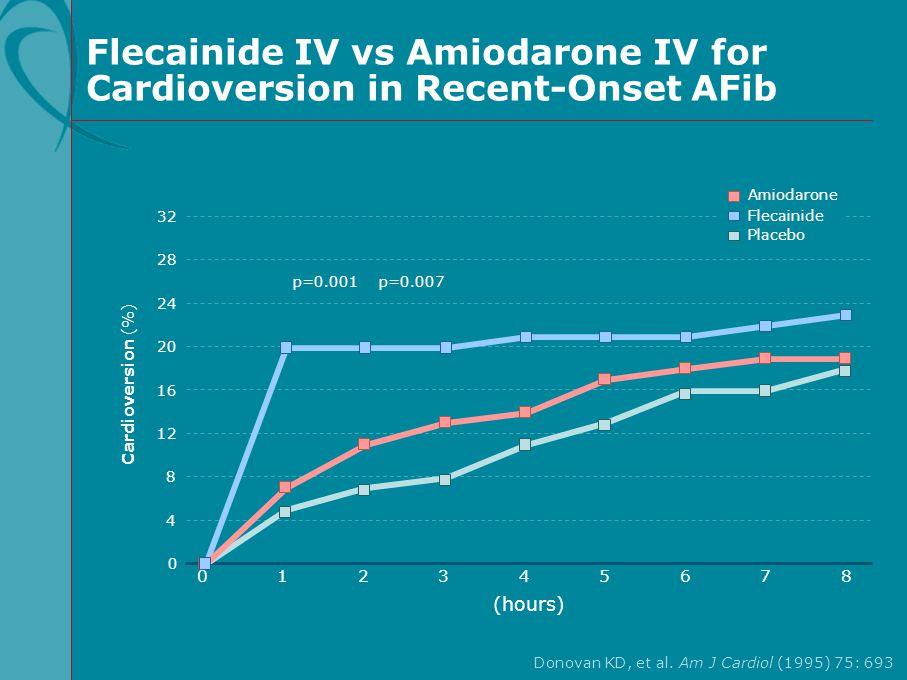 Flecainide IV vs Amiodarone IV for Cardioversion in Recent-Onset AFib Donovan KD, et al. Am J Cardiol (1995) 75: 693 32 24 28 16 8 Cardioversion (%) 0