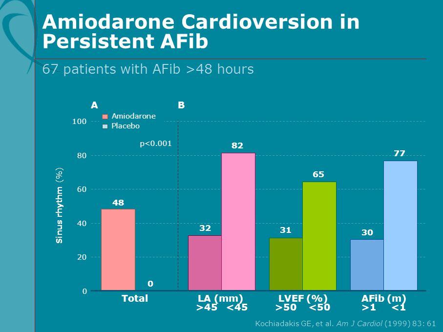 Amiodarone Cardioversion in Persistent AFib Kochiadakis GE, et al. Am J Cardiol (1999) 83: 61 67 patients with AFib >48 hours 100 60 80 40 20 Placebo