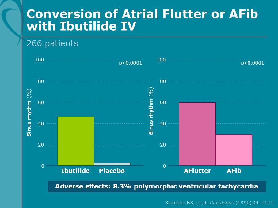 Conversion of Atrial Flutter or AFib with Ibutilide IV Stambler BS, et al. Circulation (1996) 94: 1613 100 60 80 40 20 Sinus rhythm (%) p<0.0001 Ibuti