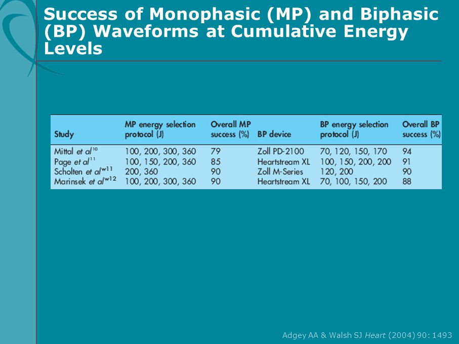 Success of Monophasic (MP) and Biphasic (BP) Waveforms at Cumulative Energy Levels Adgey AA & Walsh SJ Heart (2004) 90: 1493