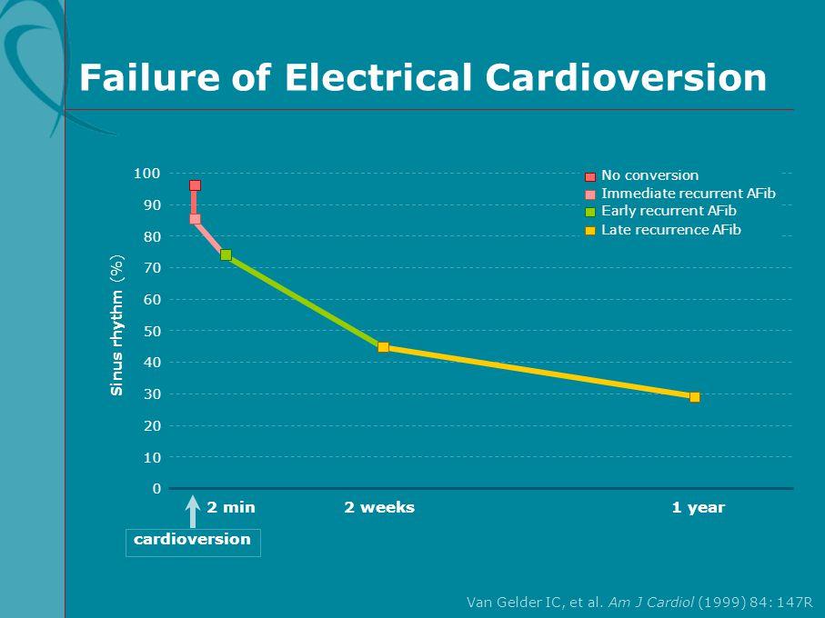 Failure of Electrical Cardioversion Van Gelder IC, et al. Am J Cardiol (1999) 84: 147R 100 60 80 40 20 Sinus rhythm (%) 0 2 min 90 50 70 30 10 Immedia