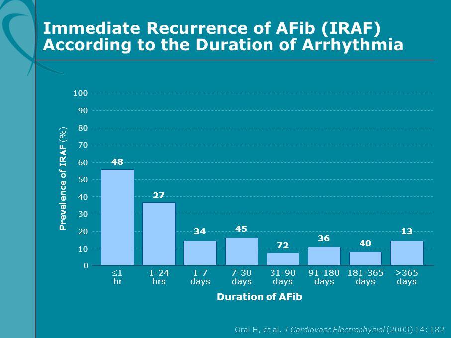 Immediate Recurrence of AFib (IRAF) According to the Duration of Arrhythmia Oral H, et al. J Cardiovasc Electrophysiol (2003) 14: 182 100 70 90 60 40